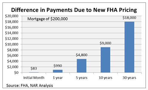 Image Result For Fha Loan Oregon