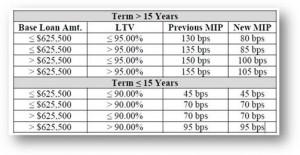 2016 FHA MIP chart