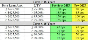 Fha Mortgage Insurance Calculator 2016